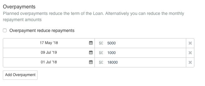 Forecasting new loans – FUTRLI